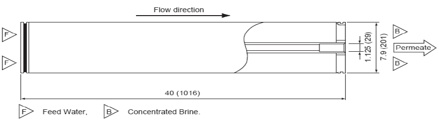 東麗TML20D-400反滲透膜元件